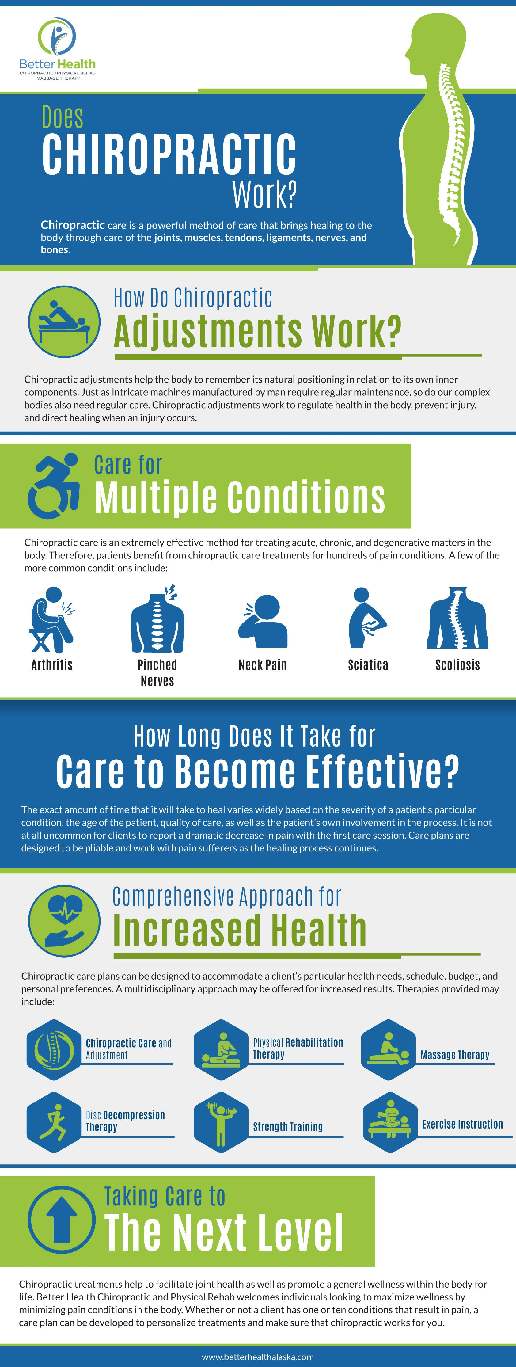 does chiropractic work - infographic